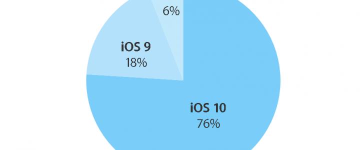 زيادة بلغت ما يقارب 16% بالنسبة لمستخدمي نظام IOS 10