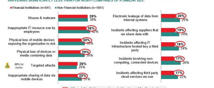 تقارير انفاق البنوك على أمن وتكنولوجيا المعلومات ثلاث أضعاف انفاق المؤسسات الغير مالية