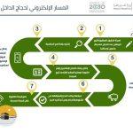 رابط التسجيل في المسار الالكتروني لحجاج الداخل 1438 موقع بوابة التقديم في الحج 1438 للمواطن والمقيم بالسعودية